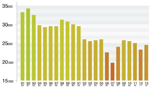Statistiche Serie A: Inter re dei corner, Palermo disastroso in casa