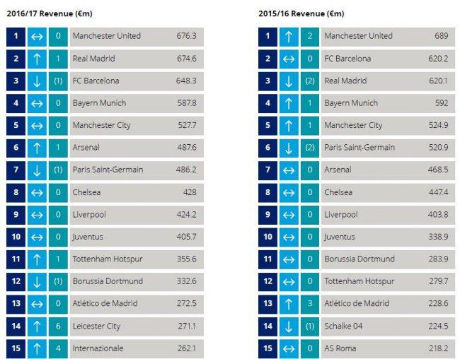 Ricavi: Manchester United al comando, Juventus al decimo posto