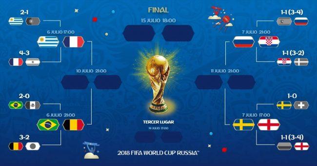 Russia 2018 - Il quadro dei quarti di finale: date e orari