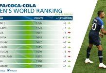 Ranking FIFA: Francia in testa, che tonfo per la Germania