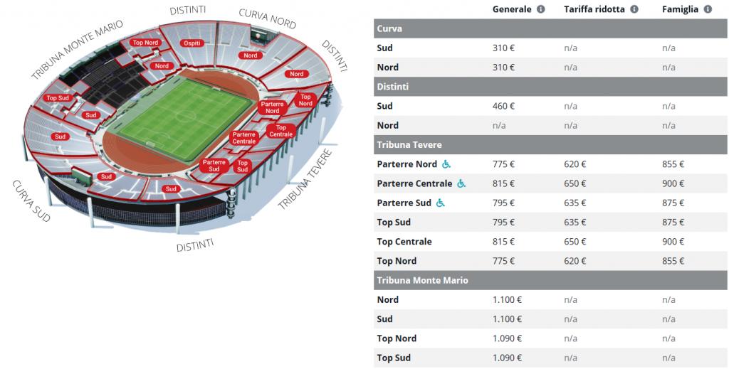 Abbonamenti Roma 2019 - 2020: prezzi e informazioni