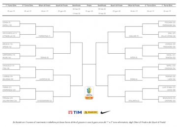 primavera cup 2019-2020 tabellone