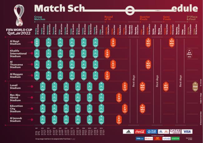 Qatar 2022, le date ufficiali: si gioca dal 21 novembre al 18 dicembre