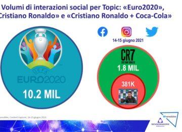 interazioni social cristiano ronaldo euro 2020
