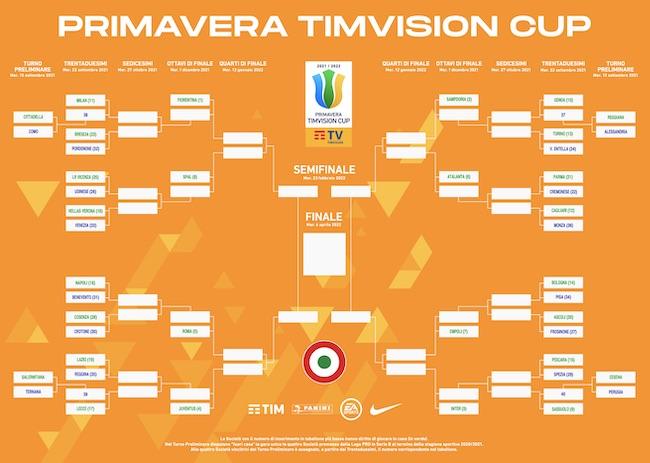 primavera tim vision cup 2021-2022